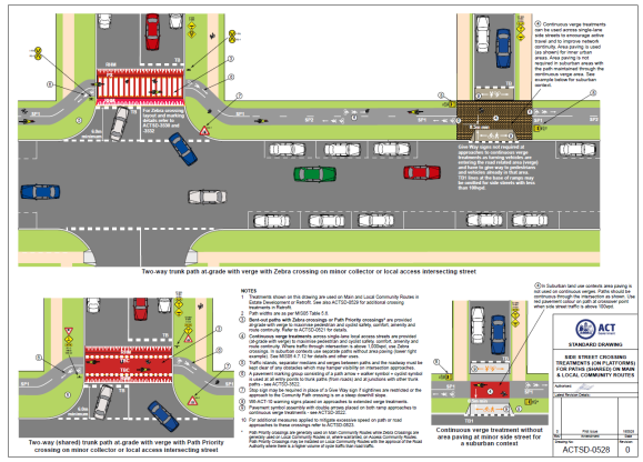 example, ACTSD-0528, ACT, Australia, urban planning