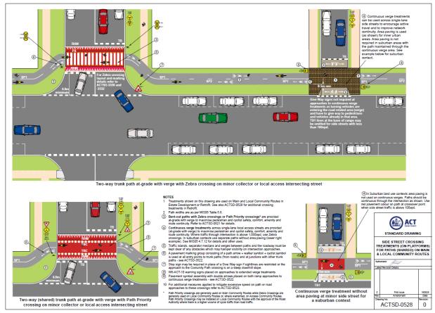 example, ACTSD-0528, ACT, Australia, urban planning