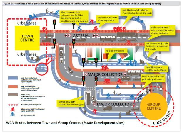 Active travel framework hierarchy arterial major collector