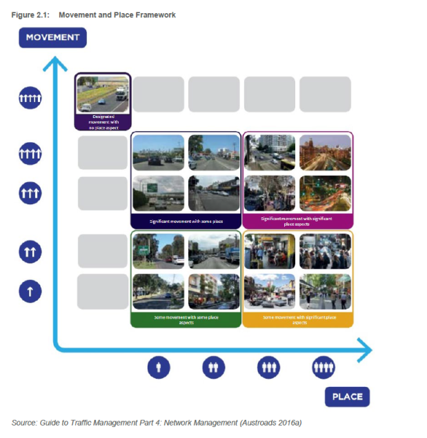Movement and Place Framework page 3