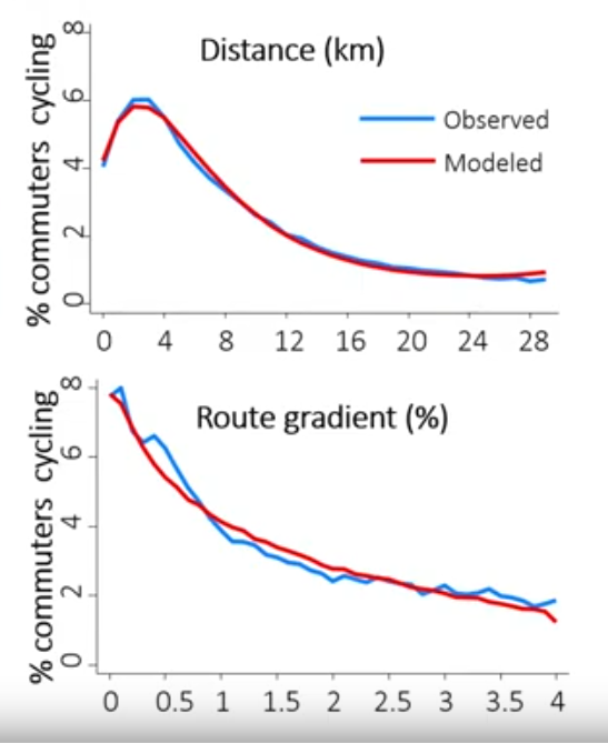 Commuters cycling: distance and gradient in the UK