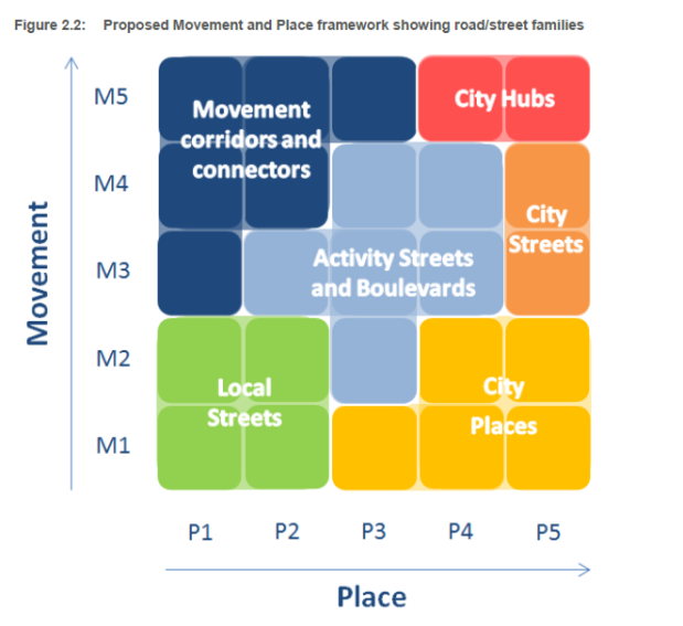 Proposed Movement and Place framework showing road street families page 4