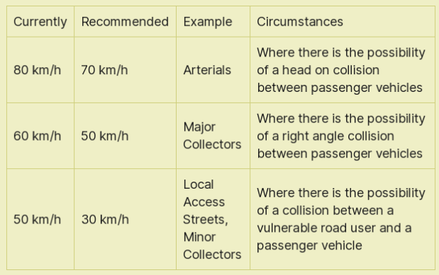 The recommended speeds and circumstances description are taken from the Integrating Safe System with Movement and Place for Vulnerable Road Users (Austroads, 2020), page 9.