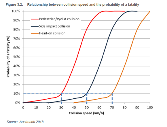 Relationship between collision speed and the probability of a fatality. Source: Integrating Safe System with Movement and Place for Vulnerable Road Users (Austroads,2020)