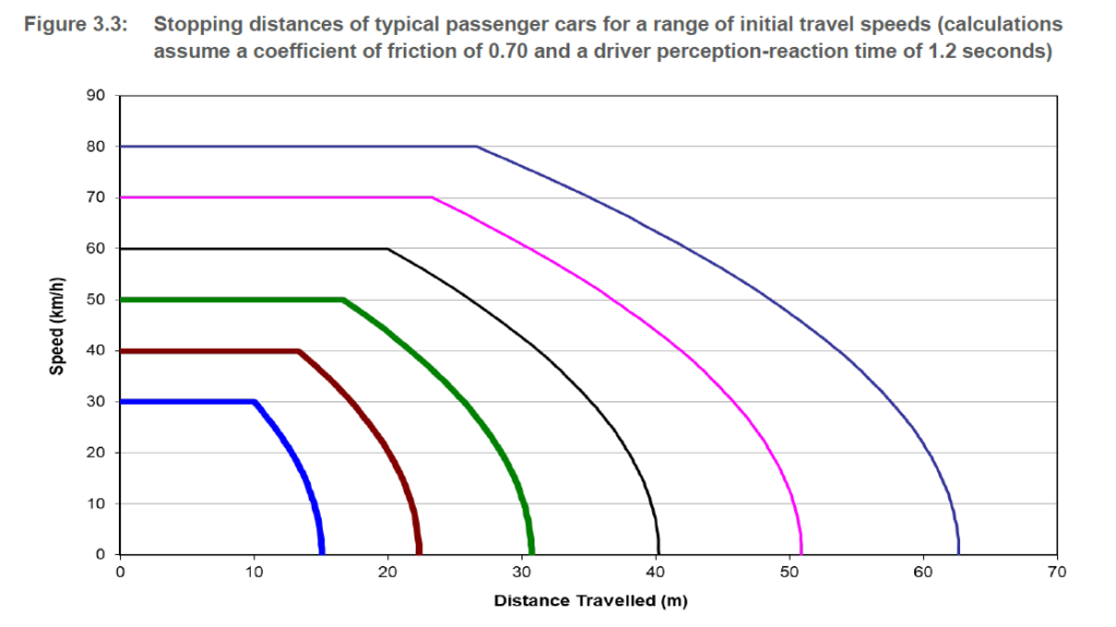 Stopping distances of typical passenger cars for a range of initial travel speeds (calculations assume a coefficient of friction of 0.70 and a driver perception-reaction time of 1.2 seconds). Source: Integrating Safe System with Movement and Place for Vulnerable Road Users (Austroads,2020)
