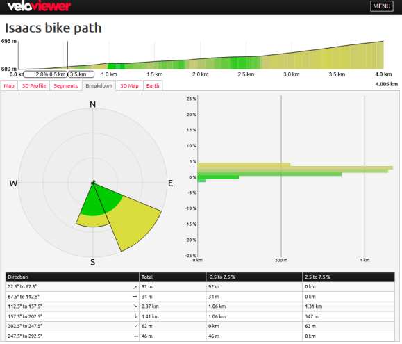 Isaacs bike path gradient profile. Gradient analysis VeloViewer and Strava. Map data © OpenStreetMap contributors