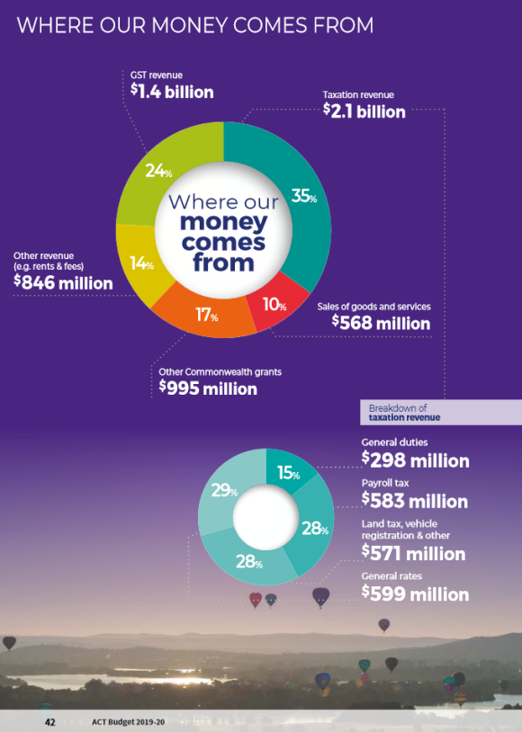 Where our money comes from, 2019-2020 ACT Budget, ACT Treasury