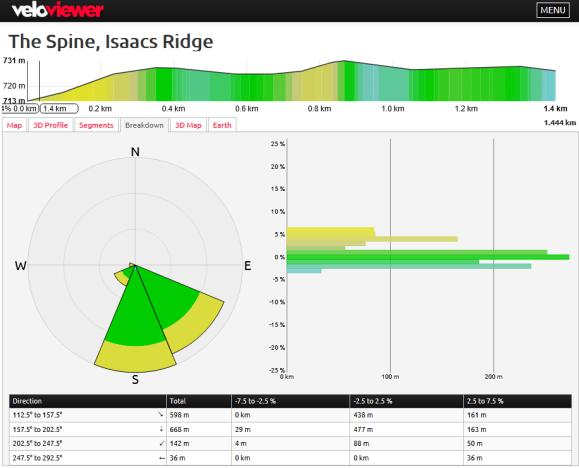 The Spine, Isaacs Ridge gradient analysis. Analysis VeloViewer and Strava. Map data © OpenStreetMap contributors