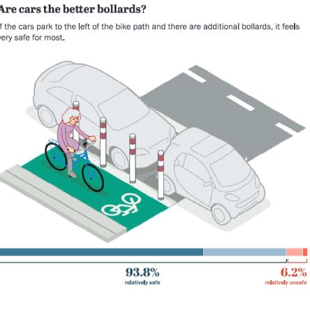 Are parked cars the better bollards. Berlin safe street survey
