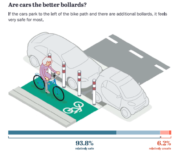 Are parked cars the better bollards. Berlin safe street survey