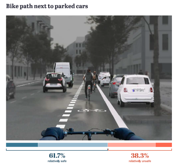 Bike path next to parked cars. Berlin safe street survey