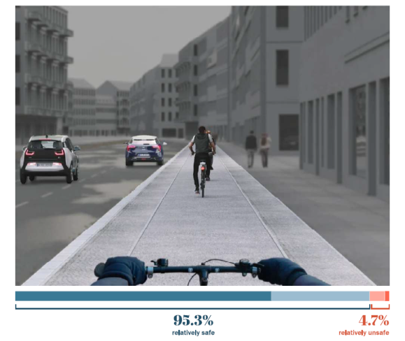 Wide bike path with grade separation. Berlin safe street survey