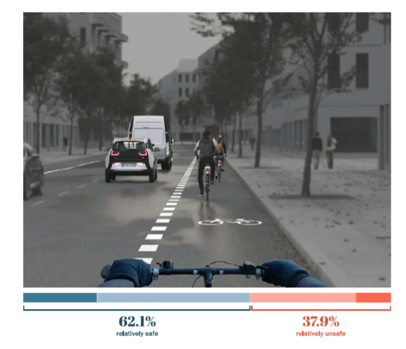 With bike lanes. Berlin safe street survey