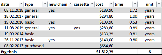 bike maintenance and cost of ownership