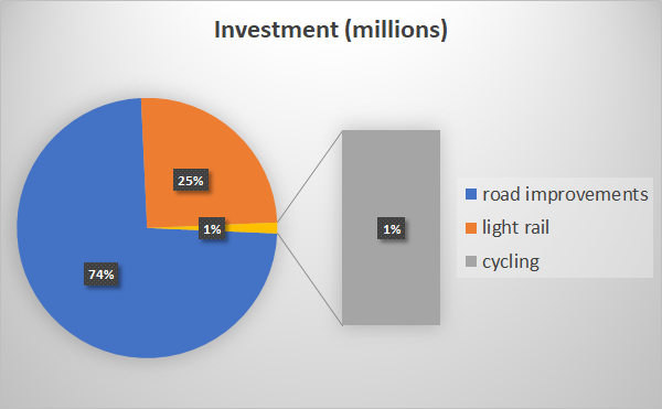 ACT investment - road improvements, light rail and cycling