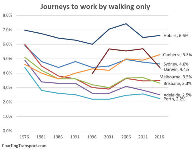 Journeys to work by walking only. Chart: ChartingTransport. Data: ABS