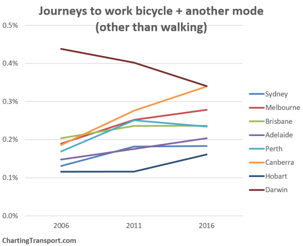 Journeys to work bicycle + another mode (other than walking). Chart: ChartingTransport. Data: ABS