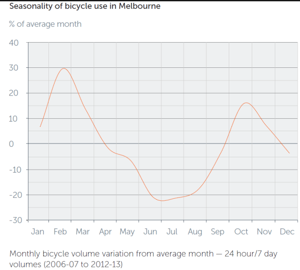 Seasonal variations in cycling in Melbourne. Chart: ChartingTransport. Data: ABS