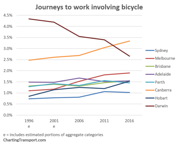 Journeys to work involving a bicycle. Chart: ChartingTransport. Data: ABS