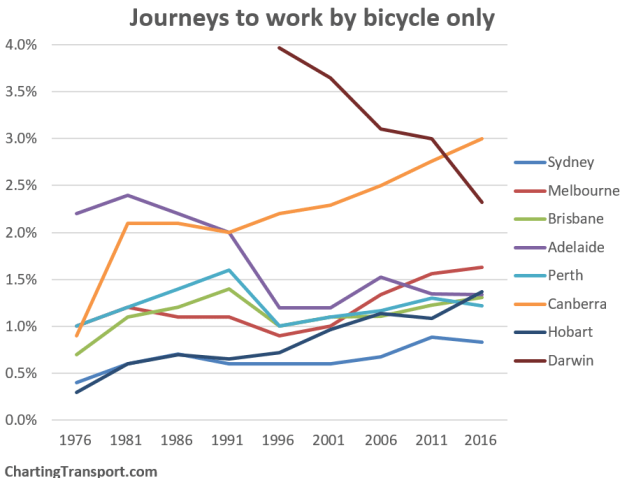 Journey to work by bicycle only. Chart: ChartingTransport. Data: ABS