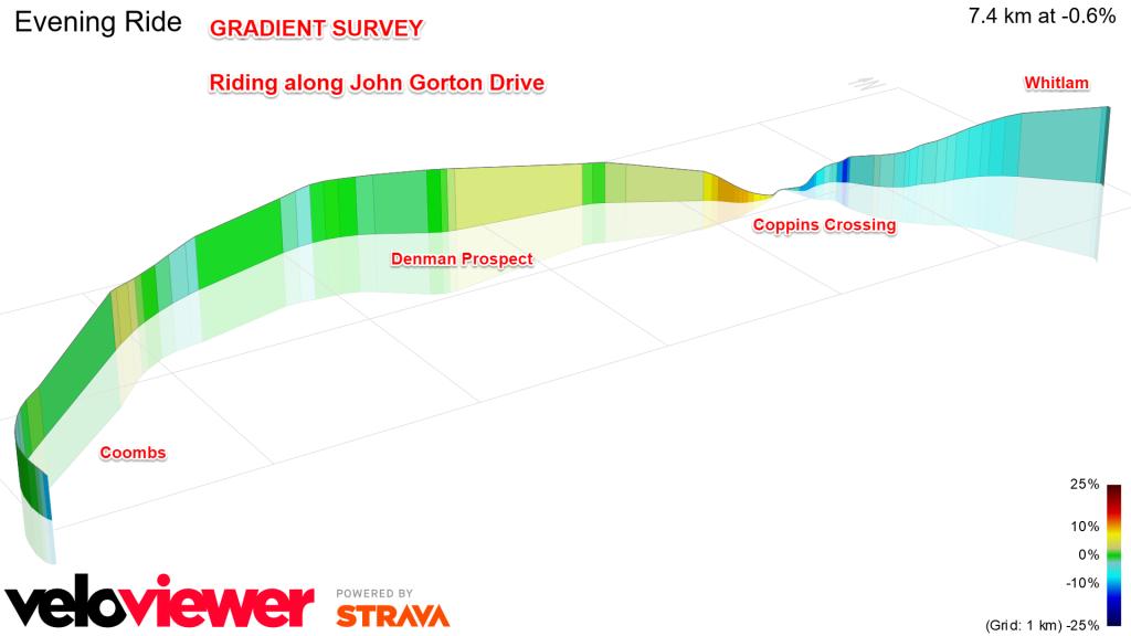 Gradient profile of John Gorton Drive, Molonglo Valley
