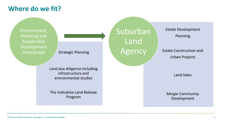 Where do we fit? ACT Government Suburban Land Agency presentation, Molonglo Valley Community Forum, 18 March 2021
