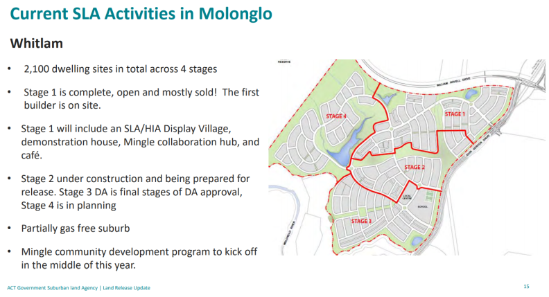 Whitlam update. ACT Government Suburban Land Agency presentation, Molonglo Valley Community Forum, 18 March 2021