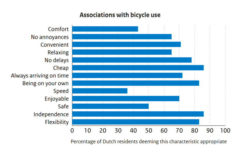 Associations with bicycle uses