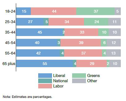 The 2019 Australian Election Study, Parliament of Australia, 2019.