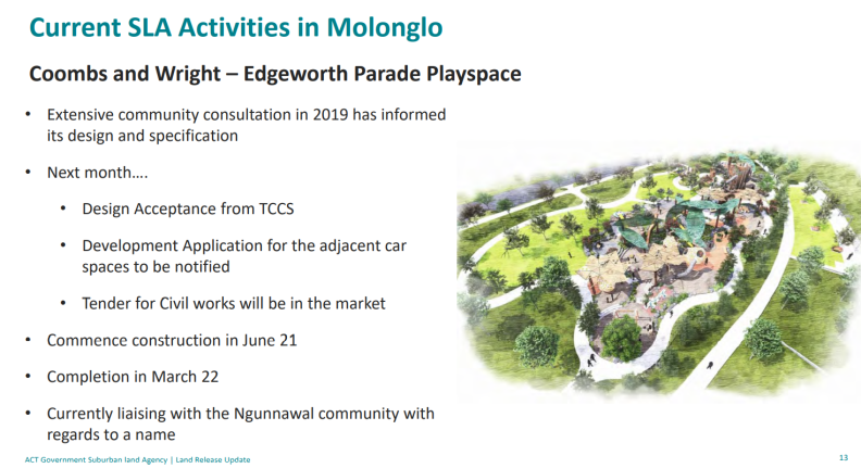 Current SLA Activities in Molonglo. ACT Government Suburban Land Agency presentation, Molonglo Valley Community Forum, 18 March 2021