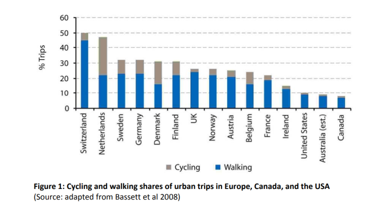 Cycling and walking shares of urban trips in Europe, Canada, and the USA