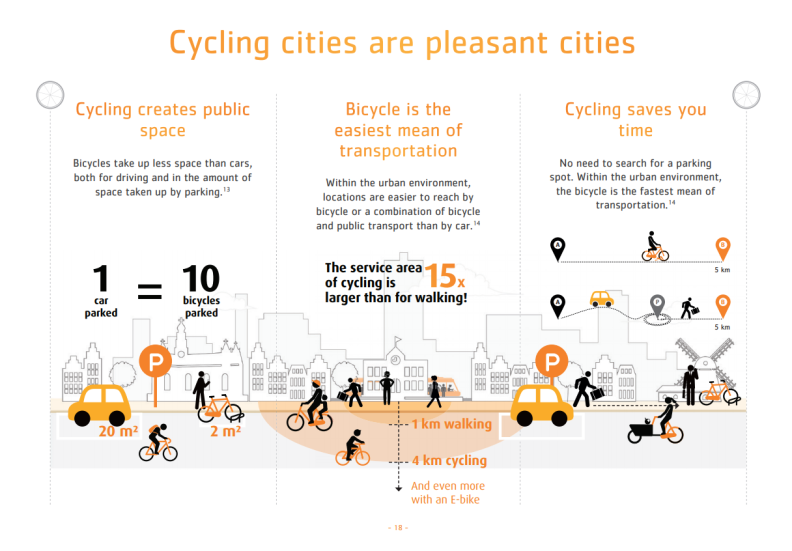 Cycling cities are pleasant cities