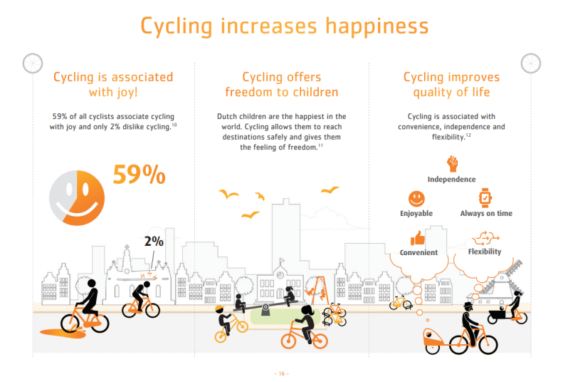 Cycling increases happiness
