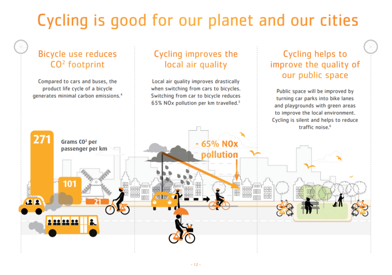 Cycling is good for our planet and our cities