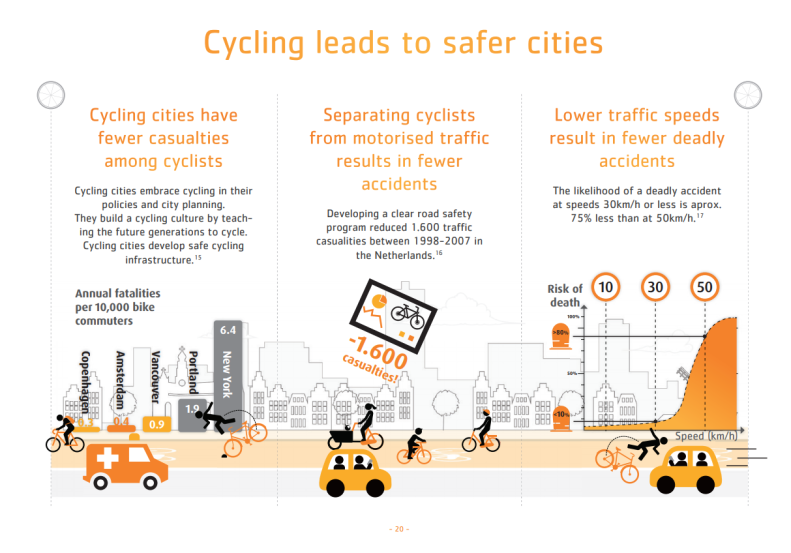 Cycling leads to safer cities