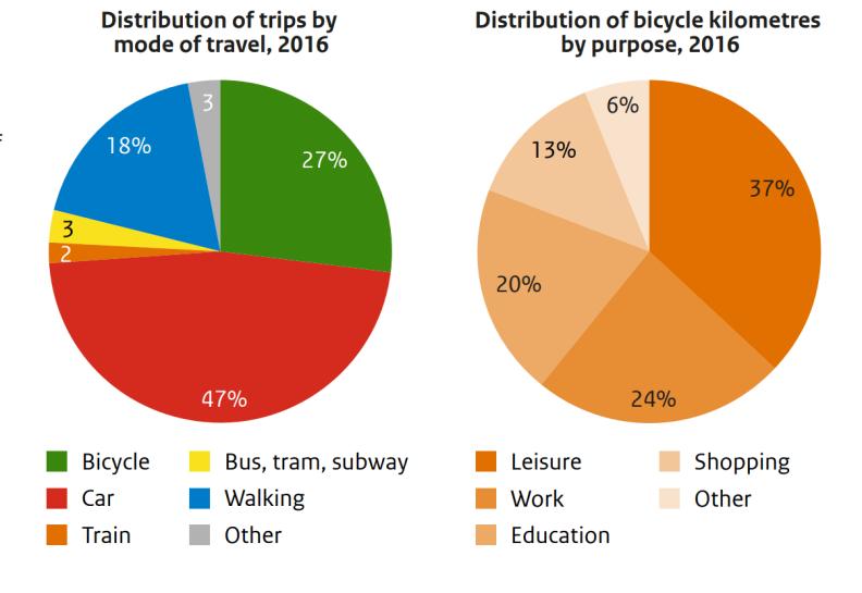 Distribution of trips and kilometres
