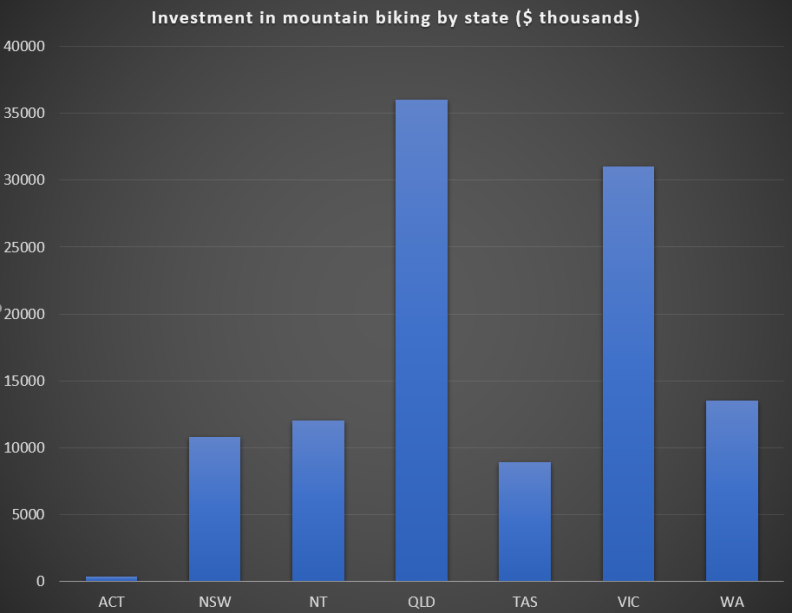 Investment in mountain biking by state 2020