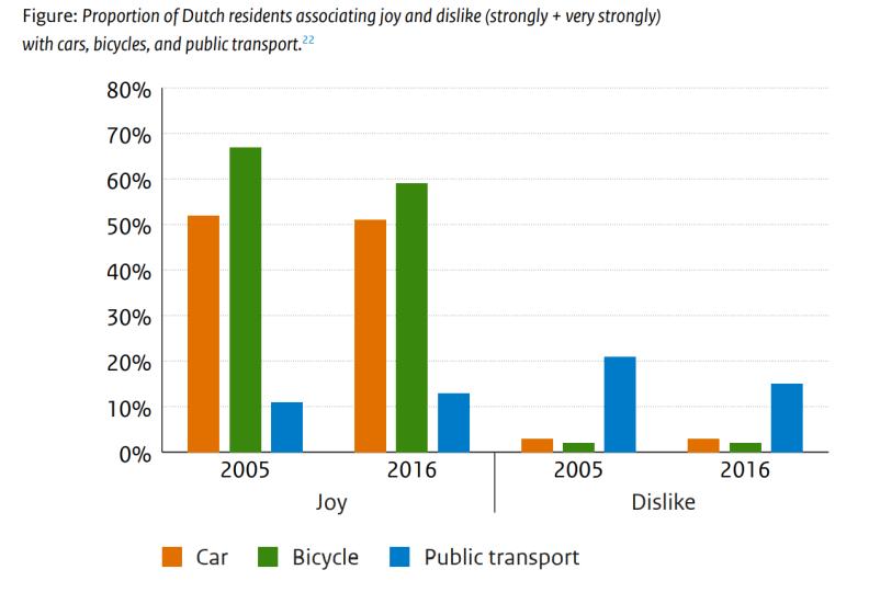 Joy and dislike depending on mode car bike public transport