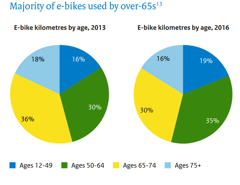 Majority of e-bikes used over 65 2013 2016