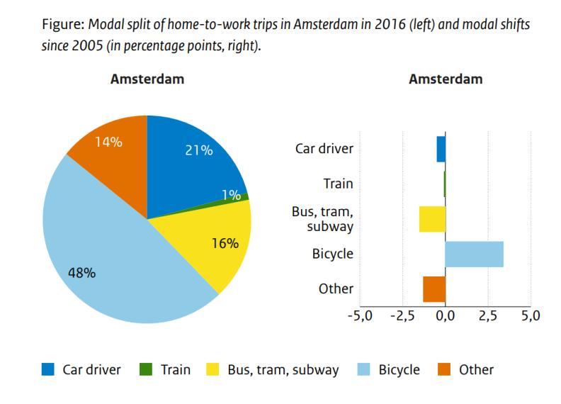 Modal split Amsterdam 2016 since 2005