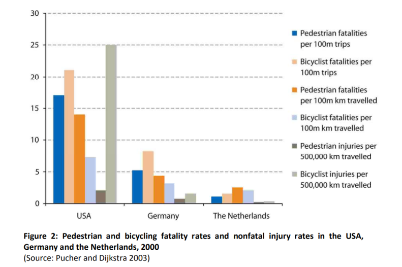 Pedestrian and bicycling fatality rates and nonfatal injury rates in the USA, Germany and Netherlands 2000