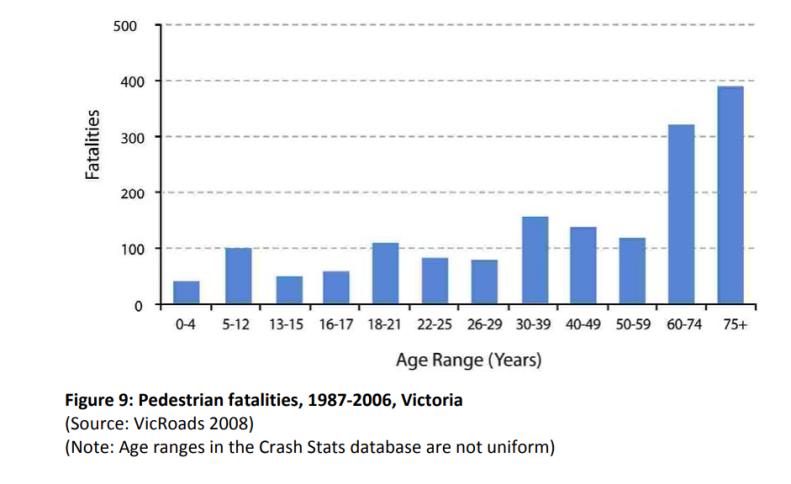 Pedestrian fatalities, 1987‐2006, Victoria