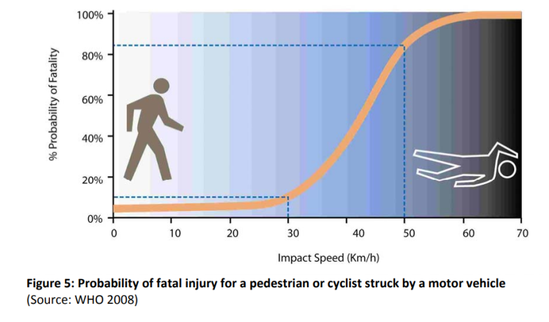 Probability of fatal injury for a pedestrian or cyclist struck by a motor vehicle