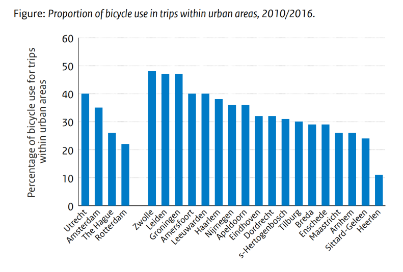 Proportion of bicycle use in trips within urban areas