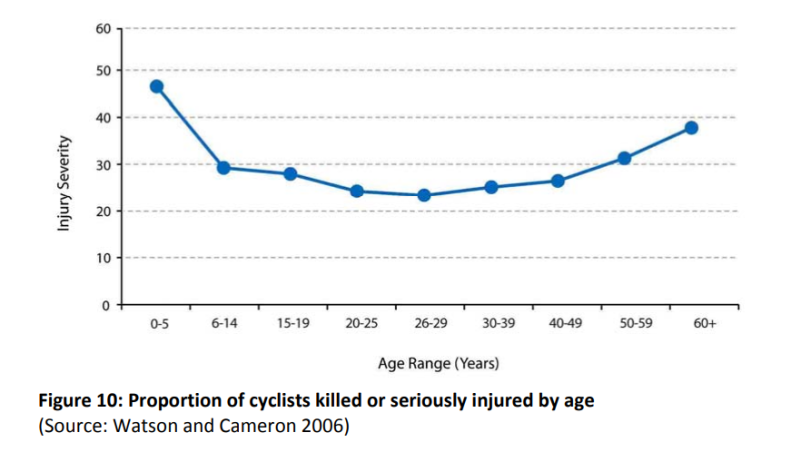 Proportion of cyclists killed or seriously injured by age
