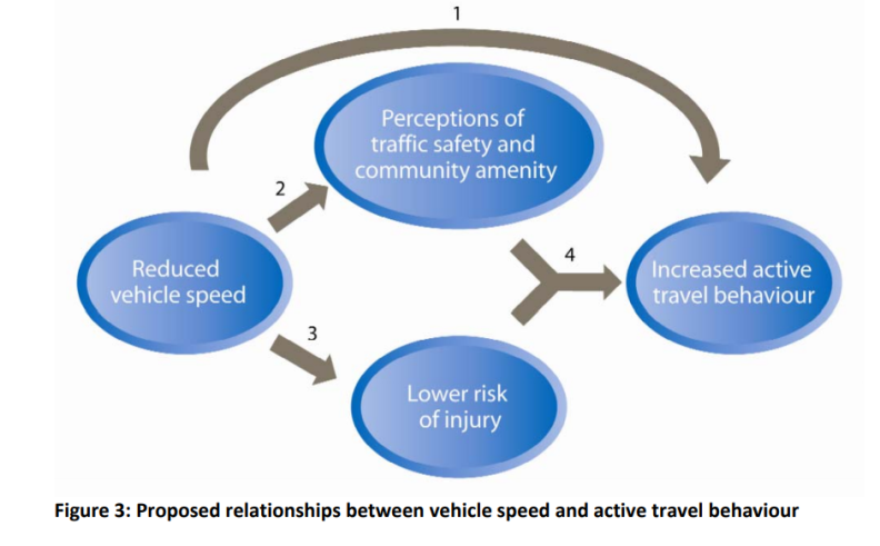 Proposed relationships between vehicle speed and active travel behaviour