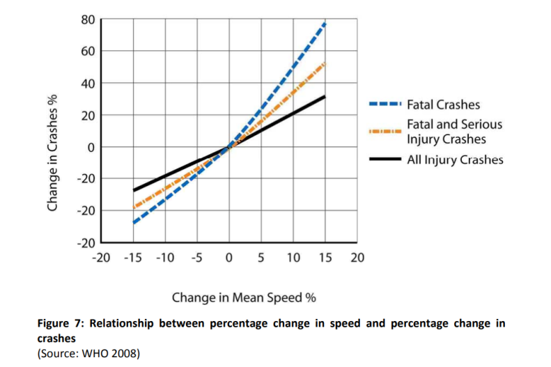 Relationship between percentage change in speed and percentage change in crashes
