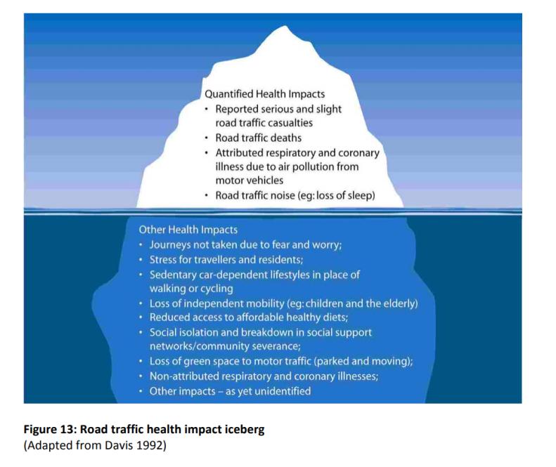 Road traffic health impact iceberg
