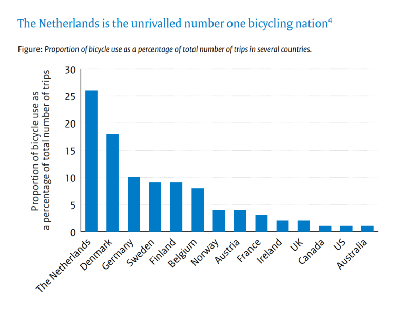 The Netherlands is the county with the most cycling