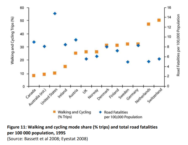 Walking and cycling mode share (% trips) and total road fatalities per 100,000 population 1995